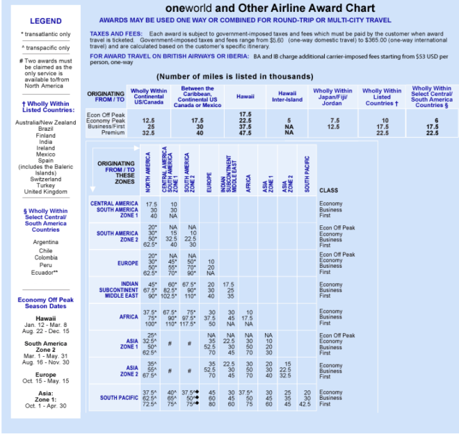 AA Partner Award Chart