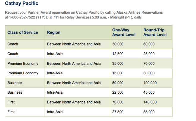 Alaska Airlines Cathay Pacific Award Chart